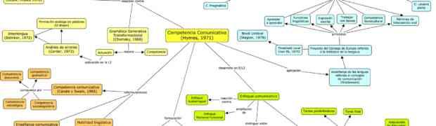 Mapa mental de Conceptos Fundamentales